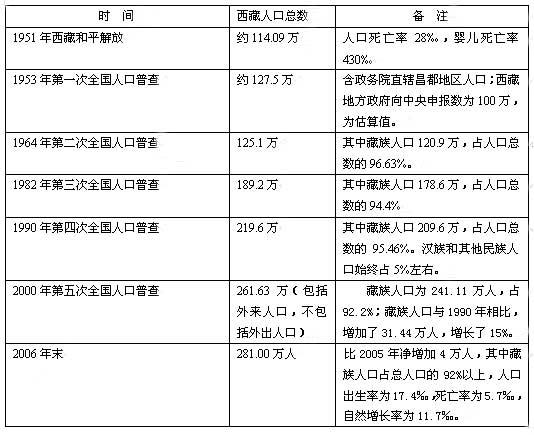 中国人口增长趋势图_中国人口增长状况
