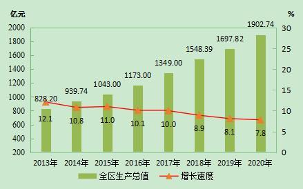 西藏的GDP_西藏:70年GDP按可比价计算增长321.5倍